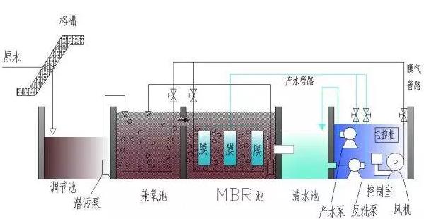 污水处理的6个基本步骤,记住这些就够用了